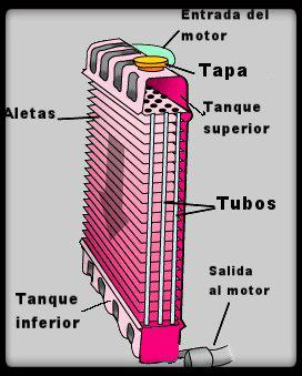 Funcionamiento radiador coche