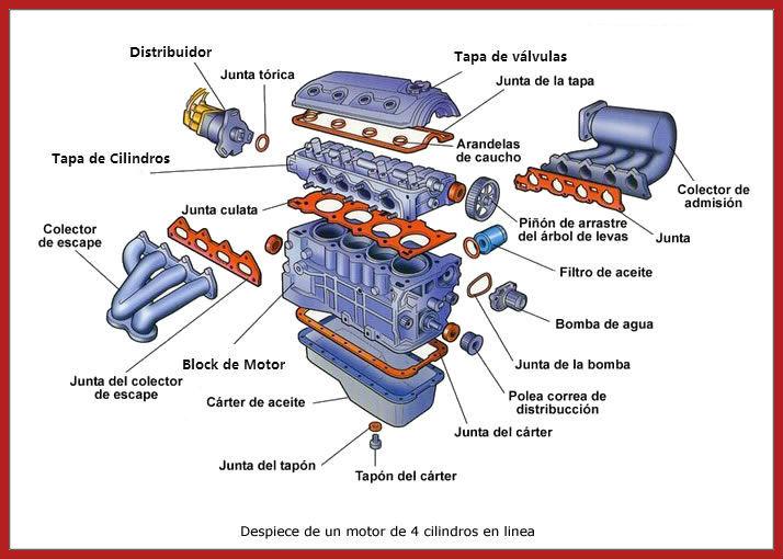 Partes de un motor automotriz